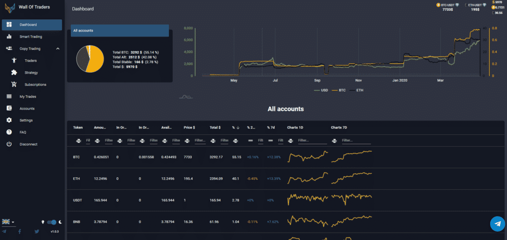 dashboard of the evolution of its crypto currency trading portfolio
