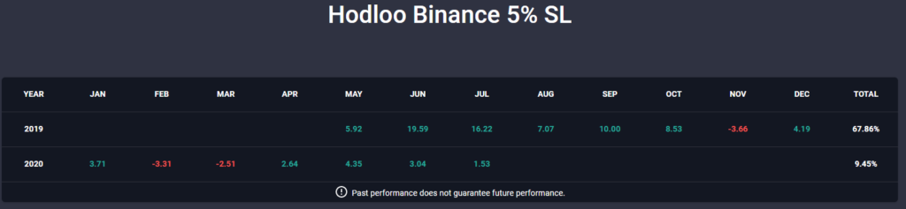 Trader Hodloo 2019-2020 results available on Copy Trading