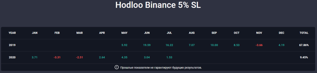 Результаты Trader Hodloo 2019-2020 доступны на Copy Trading