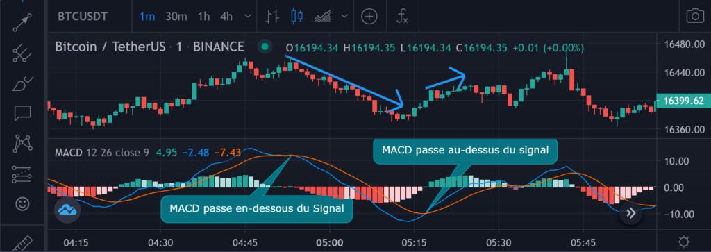 Индикатор технической торговли: MACD