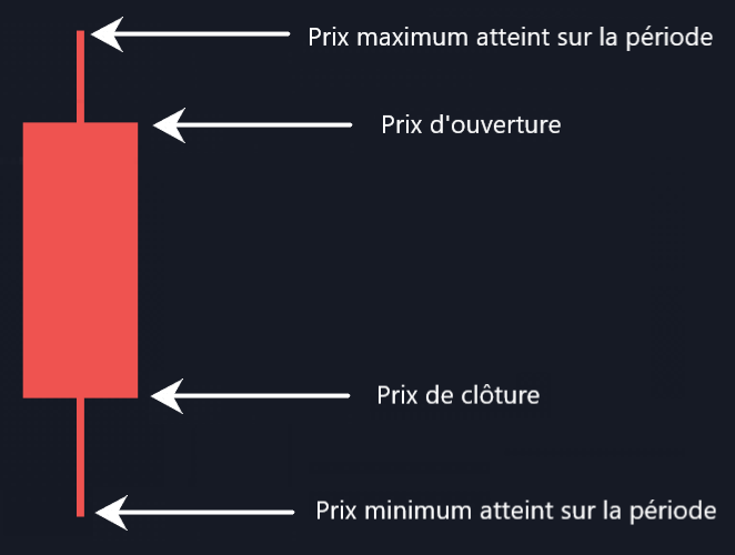 Индикатор технической торговли: красная свеча