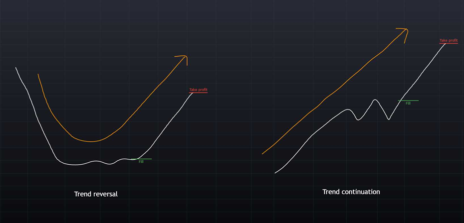 Reversal and continuation in trading